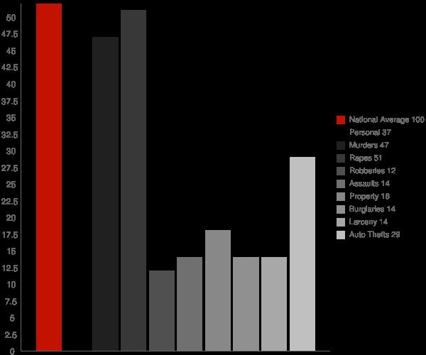 Broomes Island MD Crime Statistics