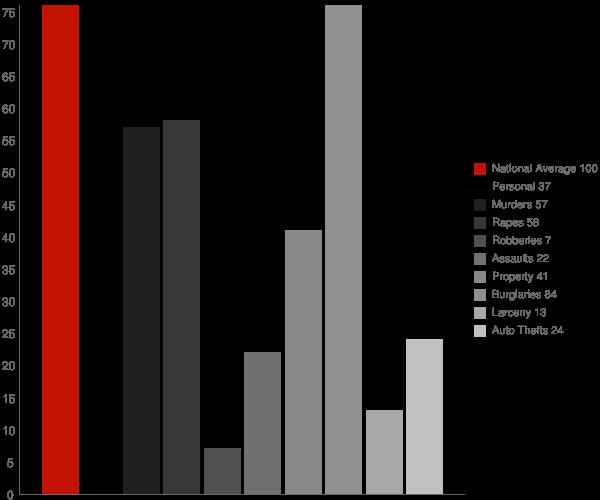 Goshen AR Crime Statistics