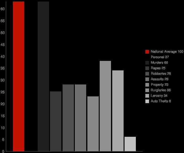 Valley Ford CA Crime Statistics