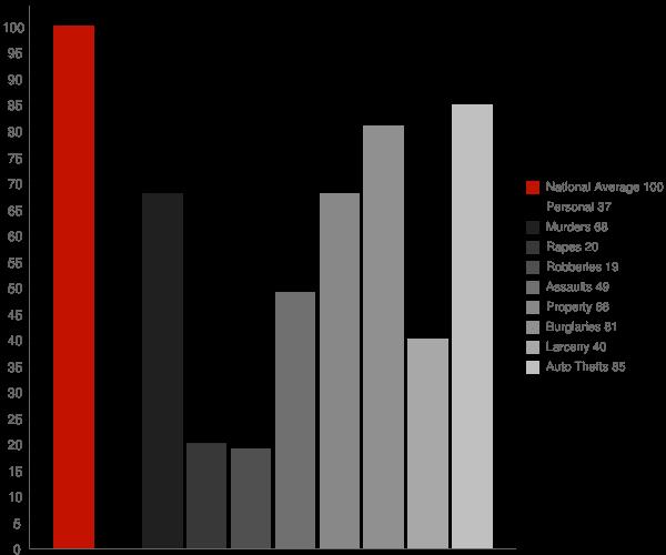 Tallapoosa GA Crime Statistics