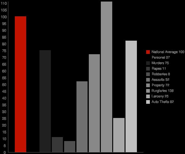 Maxwell CA Crime Statistics
