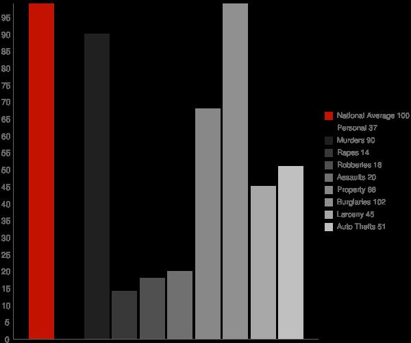 Sandy Creek NC Crime Statistics