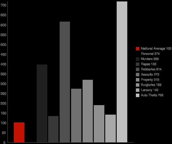 Bowie MD Crime Statistics