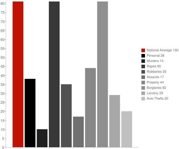 Pinebluff NC Crime Statistics
