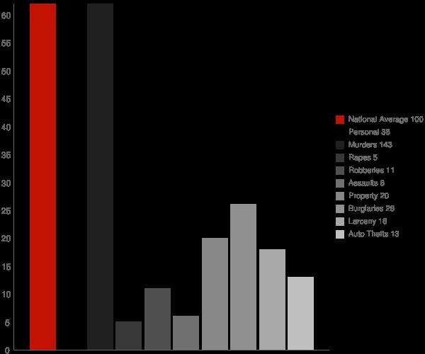 Belgreen AL Crime Statistics