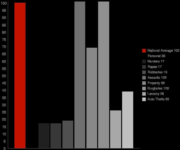 Elizabeth IN Crime Statistics