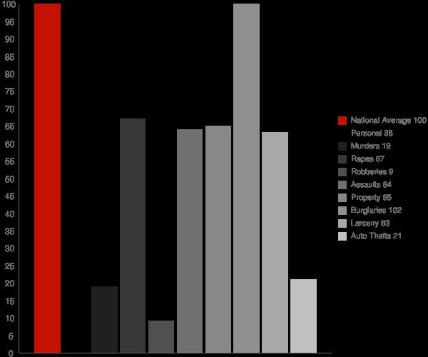 Hackett AR Crime Statistics