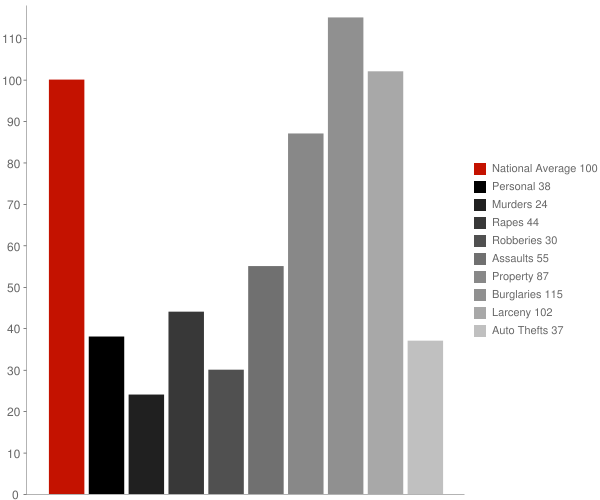 Cary NC Crime Statistics