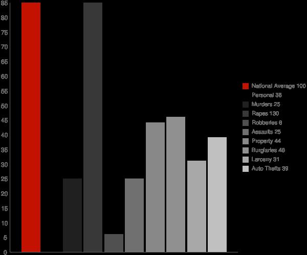 Middleton ID Crime Statistics
