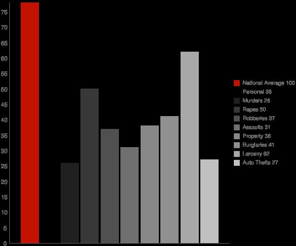 Cupertino CA Crime Statistics