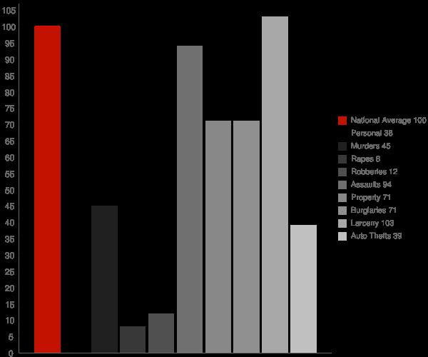 Chesapeake City MD Crime Statistics