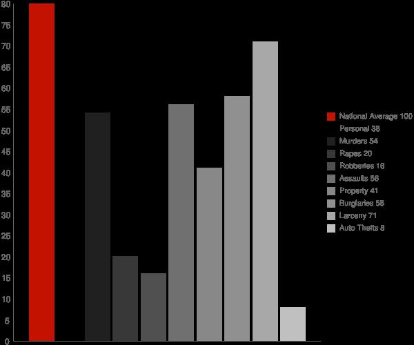Nicasio CA Crime Statistics