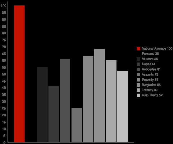 Westover AL Crime Statistics