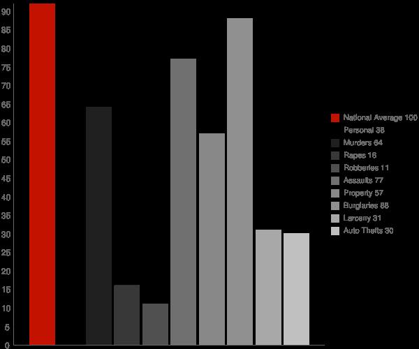 Lyndon Station WI Crime Statistics