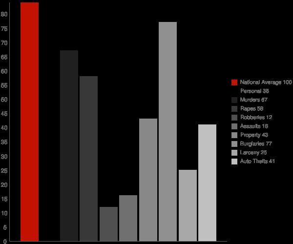 Valley Springs CA Crime Statistics