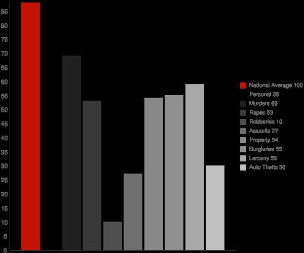 Park Ridge WI Crime Statistics