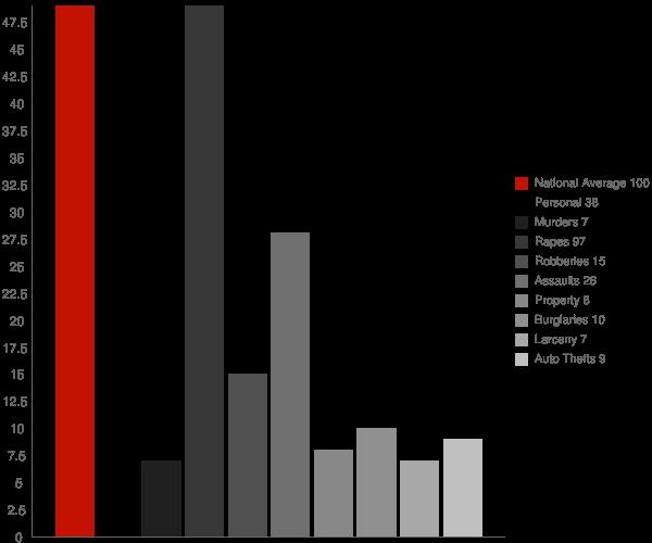 Groveland CA Crime Statistics