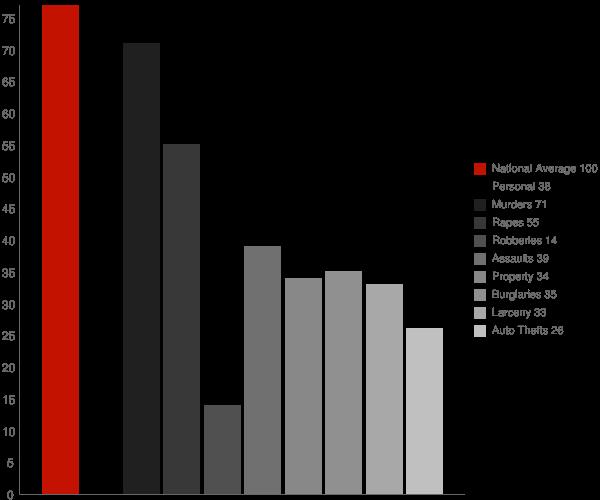 Morocco IN Crime Statistics