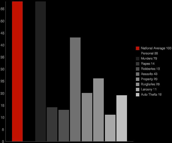 War WV Crime Statistics