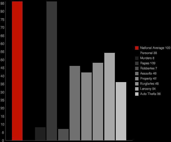 Sault Ste Marie MI Crime Statistics