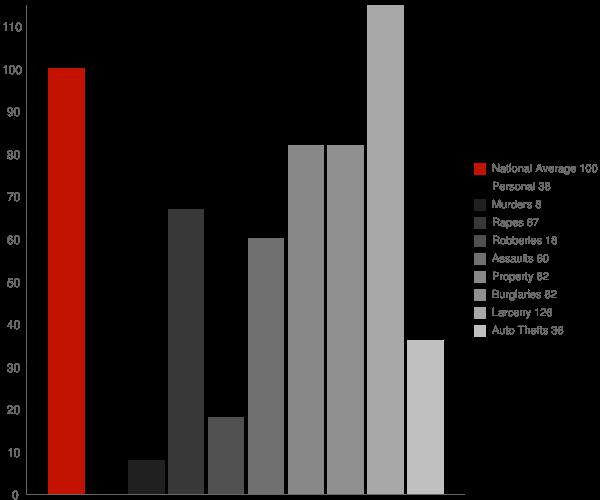 Hahira GA Crime Statistics