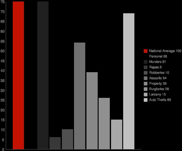 Comfort WV Crime Statistics