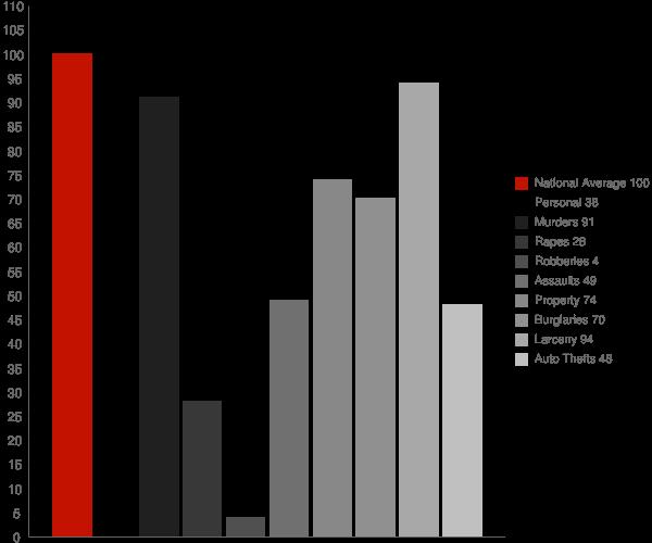 Wabash IN Crime Statistics