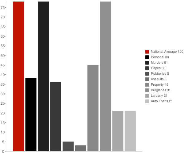 Lake City AR Crime Statistics