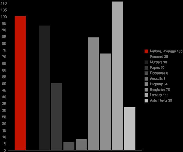 Medford WI Crime Statistics