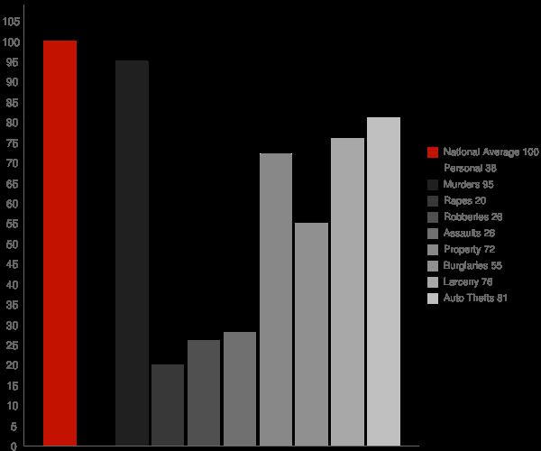 Mount Zion GA Crime Statistics