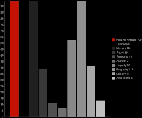 Pembine WI Crime Statistics