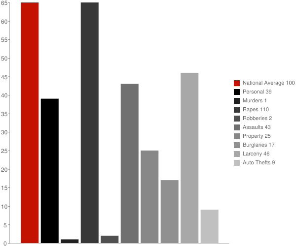 Frankfort NY Crime Statistics