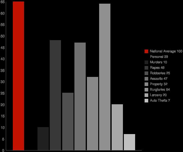 Pittsville MD Crime Statistics