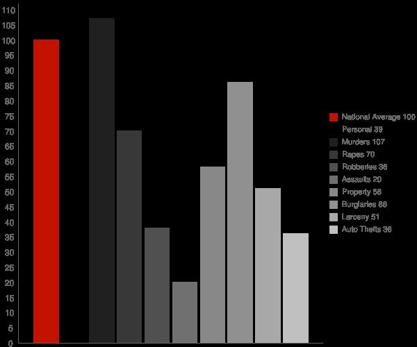 Winstonville MS Crime Statistics