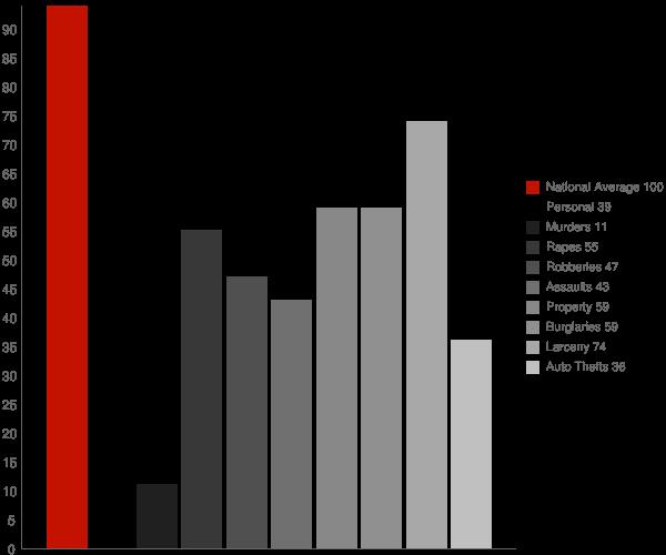 Plano TX Crime Statistics