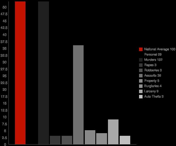 Oberlin LA Crime Statistics