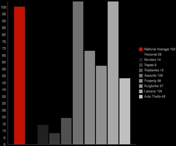 Alamo Lake AZ Crime Statistics
