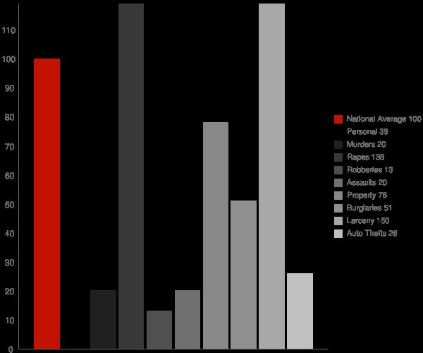 Battle Ground IN Crime Statistics