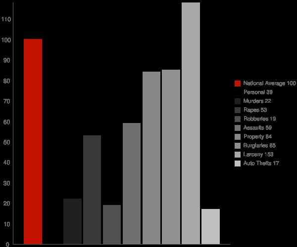 Gilgo NY Crime Statistics