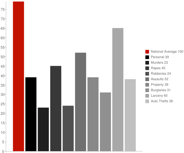 Belmont CA Crime Statistics