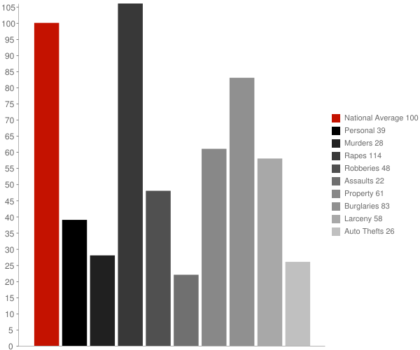 Littleville AL Crime Statistics