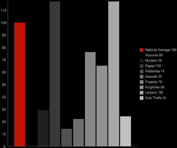Buck Creek IN Crime Statistics