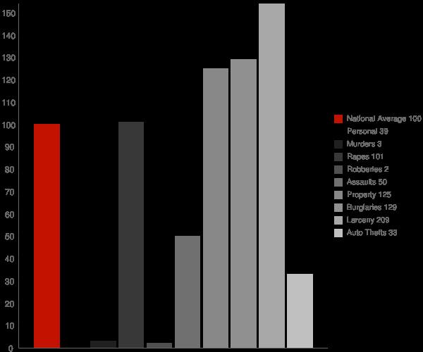 Piermont NY Crime Statistics