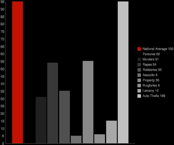 Cabin John MD Crime Statistics