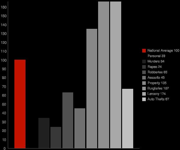 Jackson GA Crime Statistics