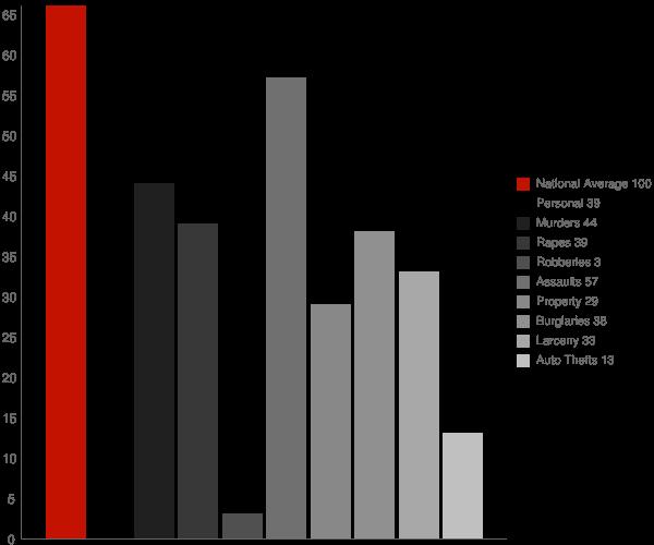 Barrelville MD Crime Statistics