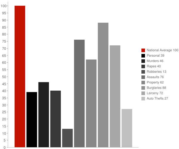 Larose LA Crime Statistics