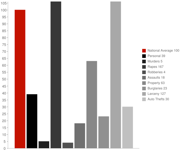 St Bernard OH Crime Statistics