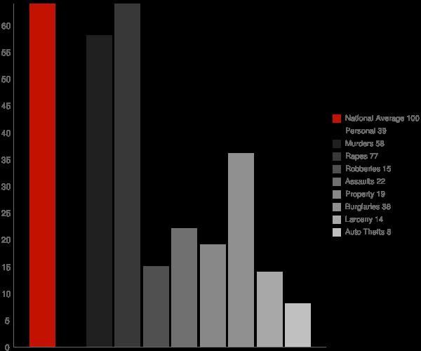 Rosepine LA Crime Statistics