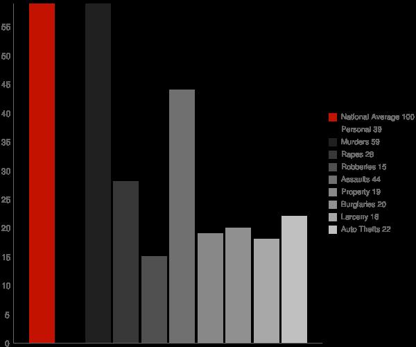 Edgewood MD Crime Statistics